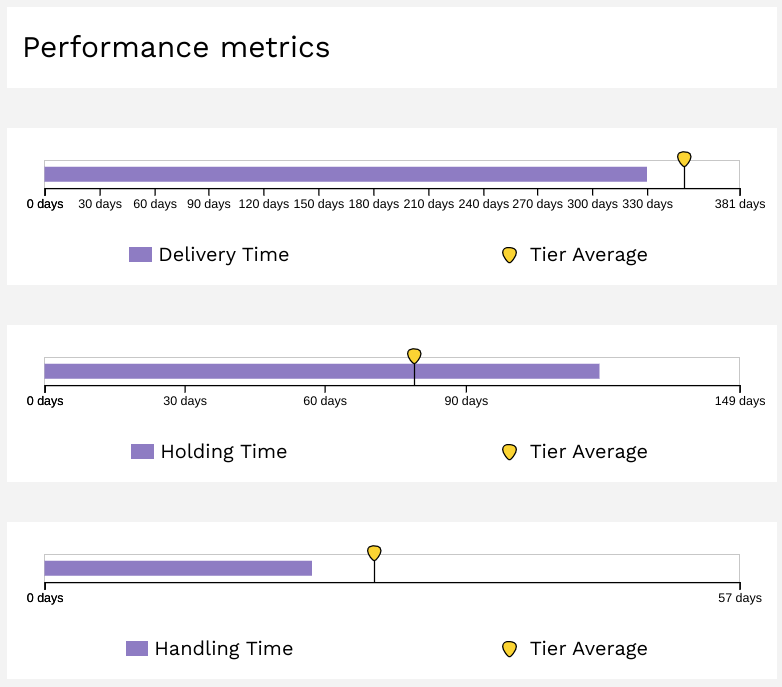 Figure C: Example of Performance Metrics for an Implementing Partner