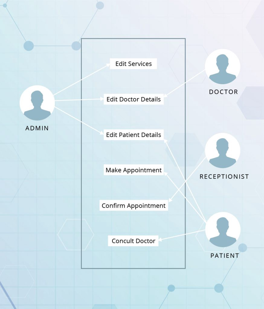 Hospital Management System: Features, Modules, Functions ...