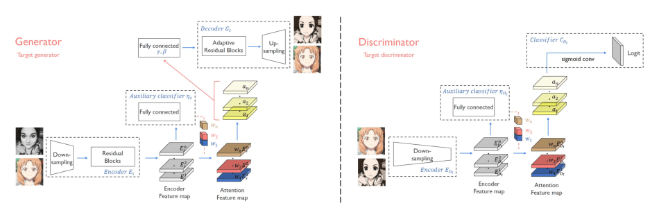 South Korean Game Developer's AI Turns Your Selfie Into an Anime Face