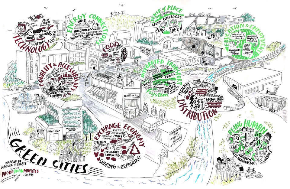 Graphical image of a city showing how green cities function by integrating factors like technology, energy, sense of place, euqality, accesibilty, food distrobution, transit, humanity, education, employment and exchange economy