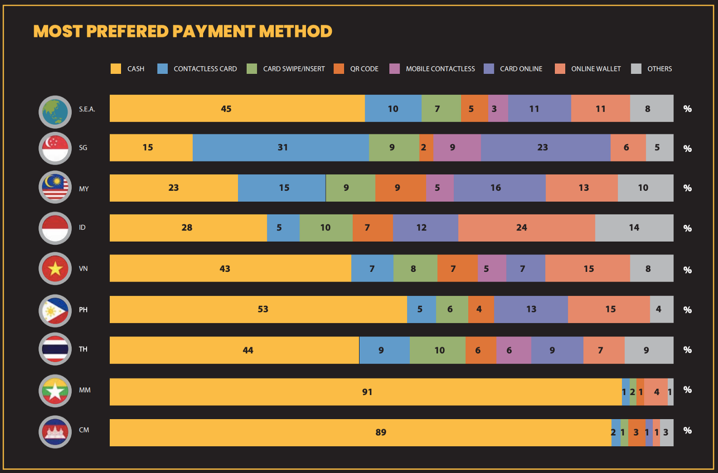 most prefered payment method in ASEAN countries