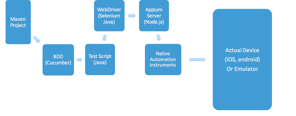 QA Automation for Mobile Apps with Appium: An Overview