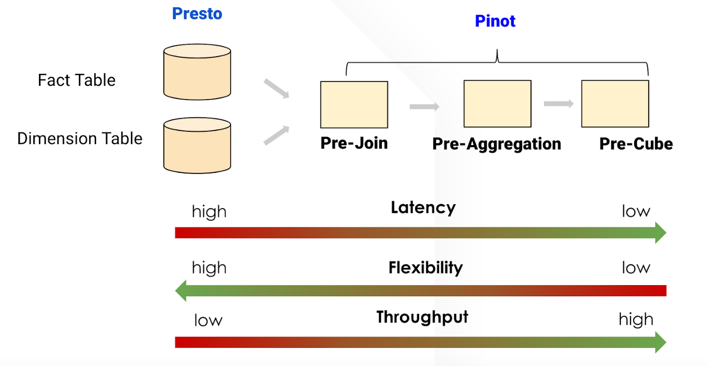 Real-time Analytics with Presto and Apache Pinot