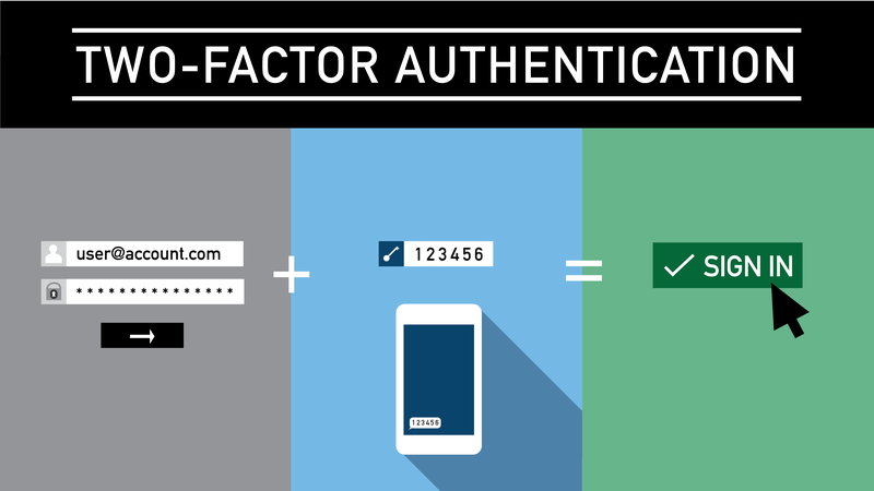 """""""A title card reading """"two-factor authentication,"""" with an image of a login form, two-factor authentication codes on a phone, and a """"sign in"""" button."""