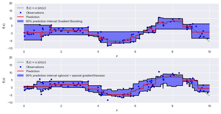 Regression prediction intervals with XGBOOST - Towards Data Science
