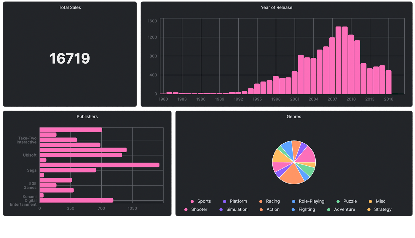 Visualizing Sales Data with Arctype Dashboards