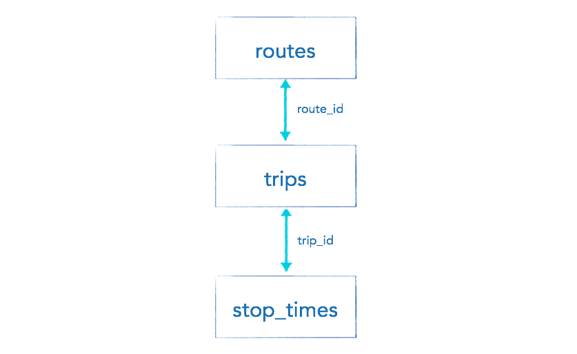 R for GTFS — Getting the number of trips per hour for each line