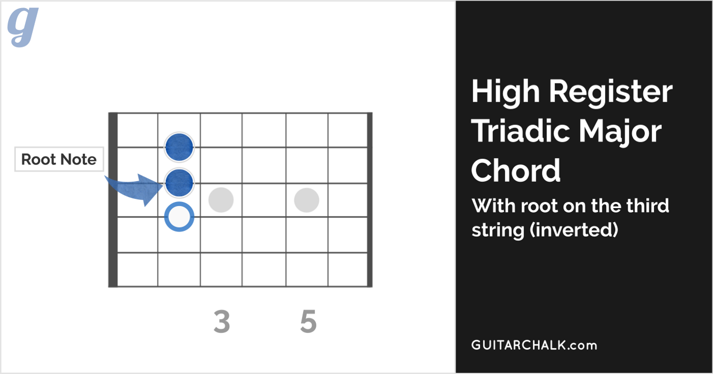 high register major triadic inverted chord with root on the third string  (meaning the lowest note is no longer the root of the chord)  (view larger  image)