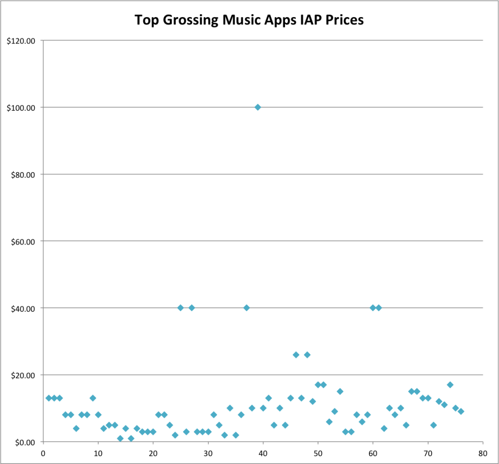 In-App Purchases of the Top Grossing apps - Growth Bug - App World