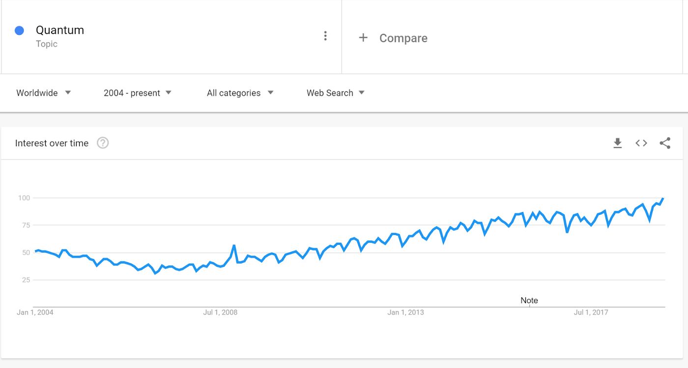 Searches for quantum computing on Google over time