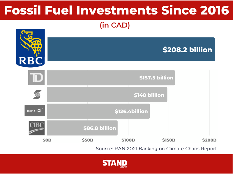 RBC has invested over $200 billion into fossil fuels since 2016.