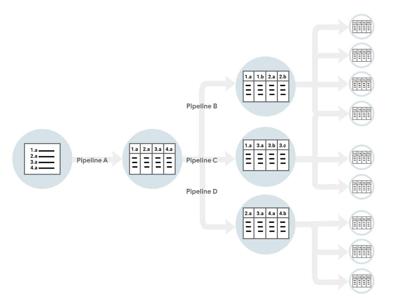 Diagram of how a dataset is processed by multiple pipelines to create several child datasets