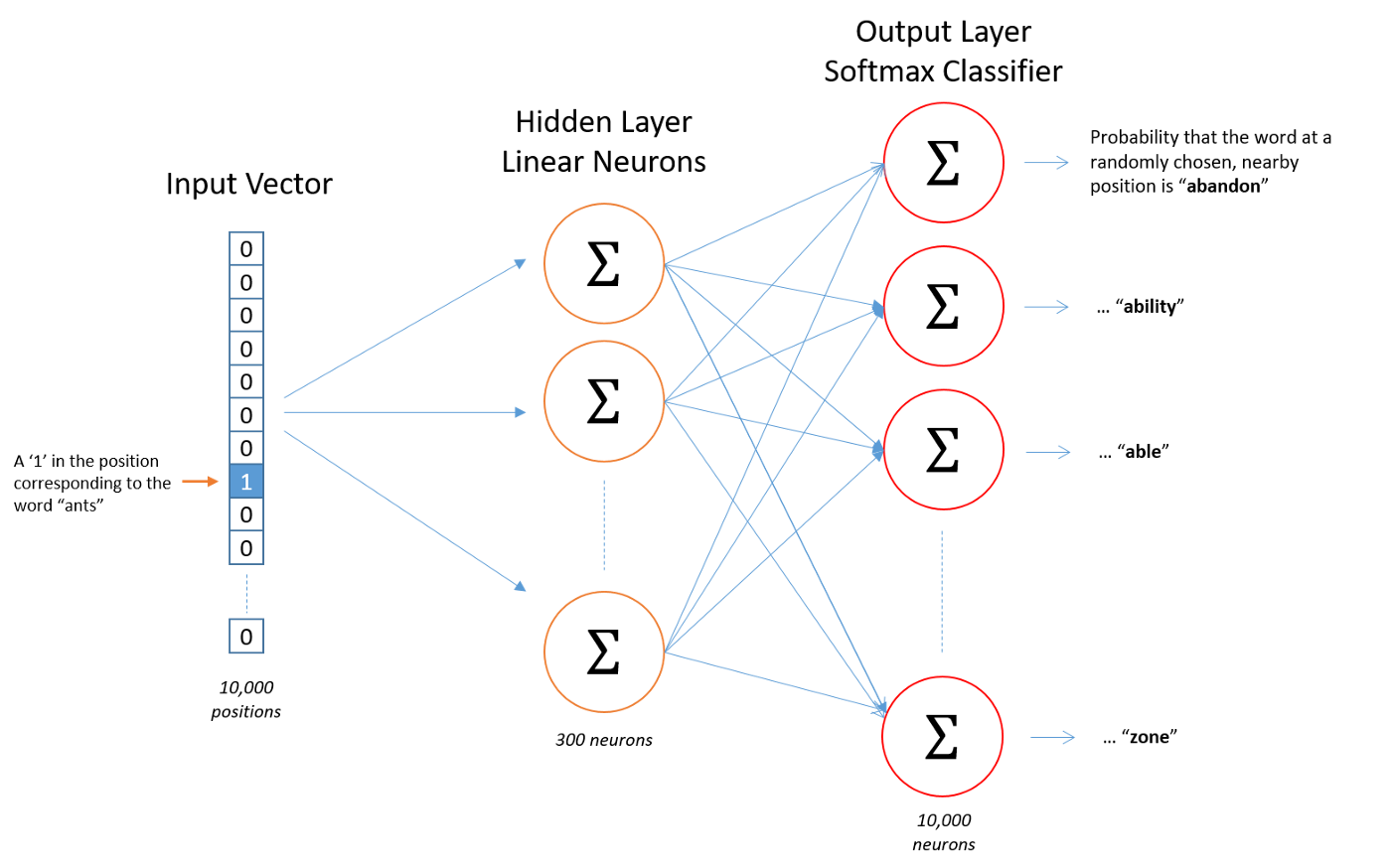 Extracting knowledge from knowledge graphs using Facebook Pytorch