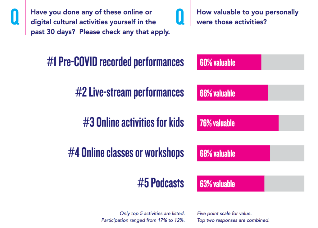 """Chart showing """"online activities for kid""""s & """"online classes or workshops"""" were respectively rated as valuable by 76% and 68%"""