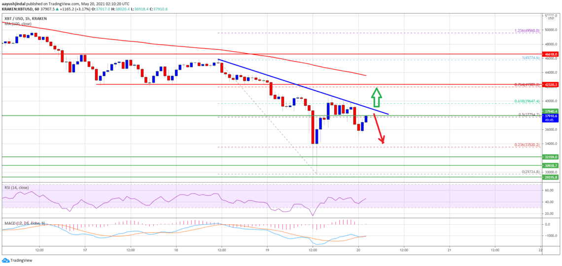 Bitcoin (BTC) Price Analysis: Showing Signs of Recovery, What Are The Key Levels?