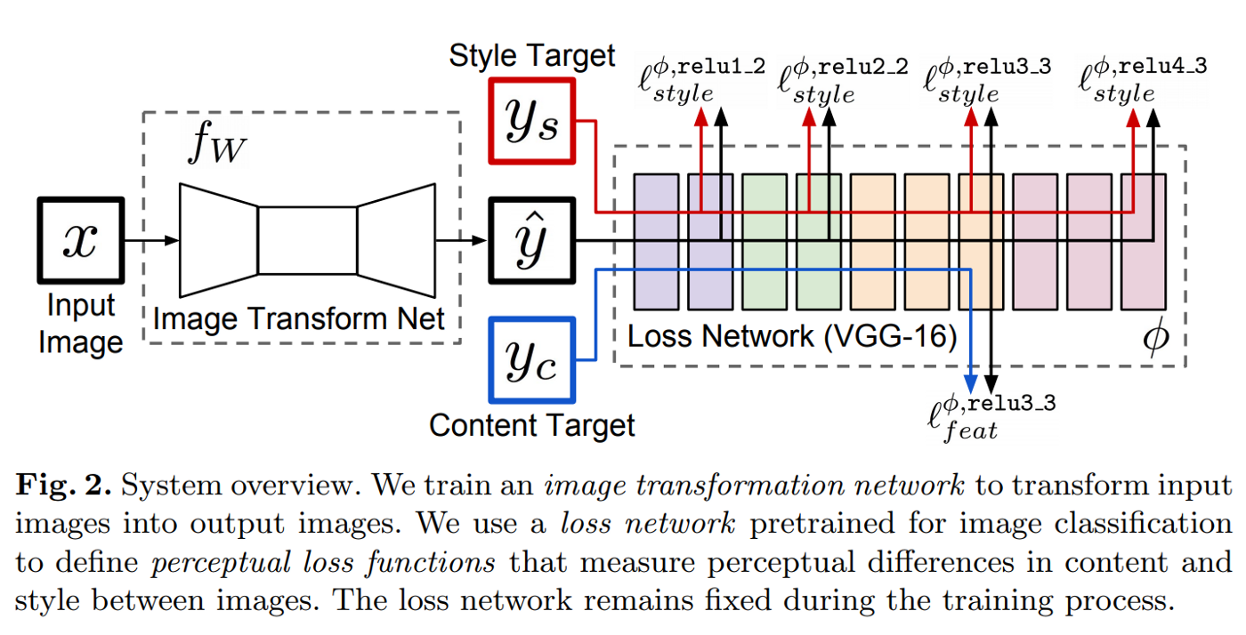 Deep learning based super resolution, without using a GAN