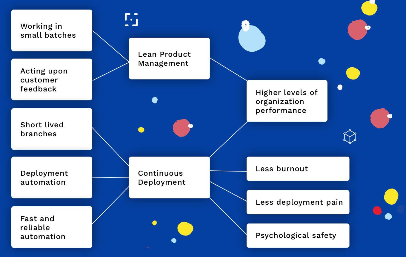 State of Devops 2017 found that working in small batches leads to higher levels of organization performance