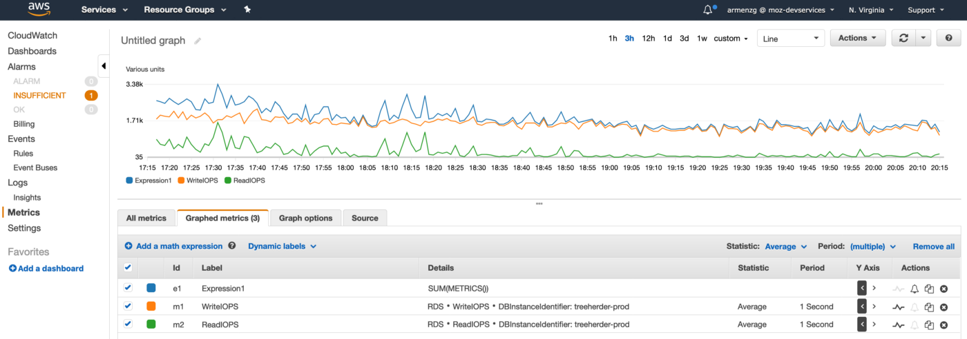 CloudWatch graph showing the SUM of read IOPS and write IOPS for Treeherder's database