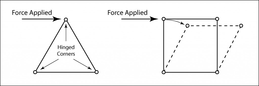 An illustration to demonstrate how triangle is structurally more stable and strong than a square
