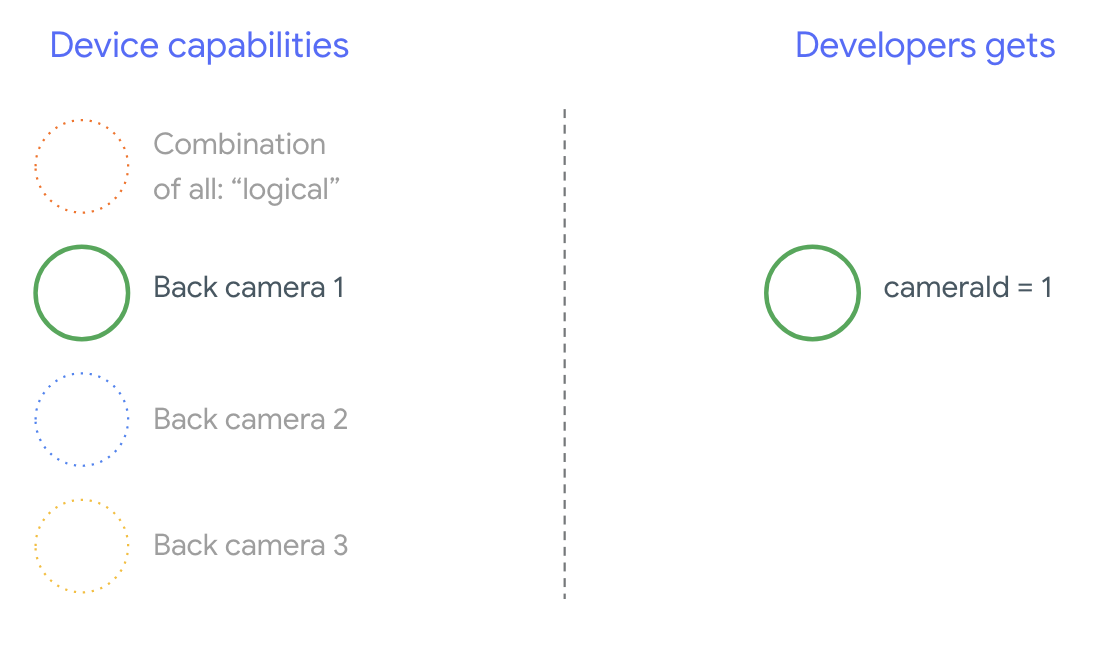 Getting the Most from the New Multi-Camera API - Android Developers