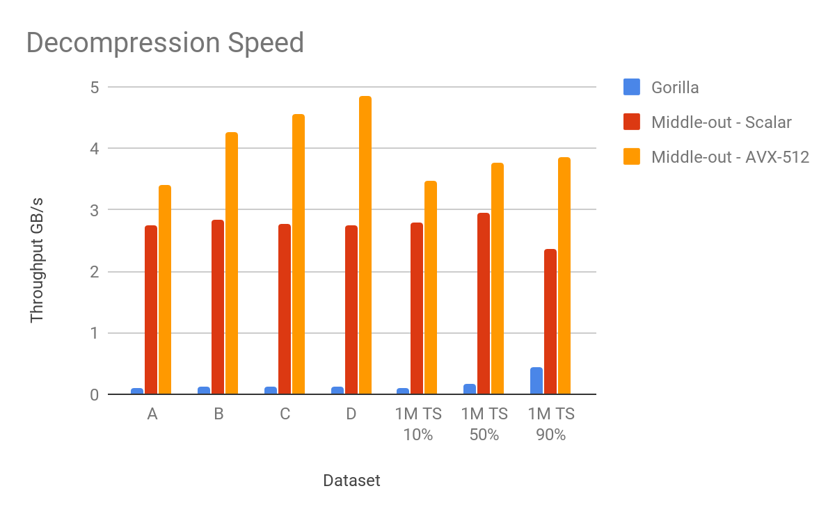 The World's First Middle-Out Compression for Time-series Data — Part 1