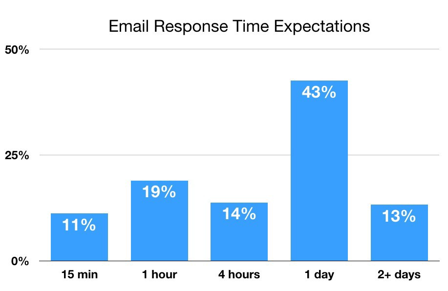 Chart showing email response time expectations