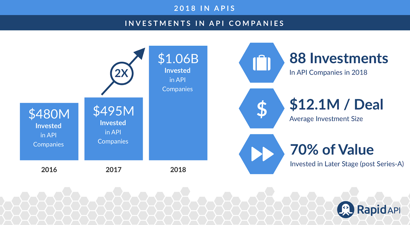 Investments in API Companies Doubled in 2018, Surpassing 1 Billion