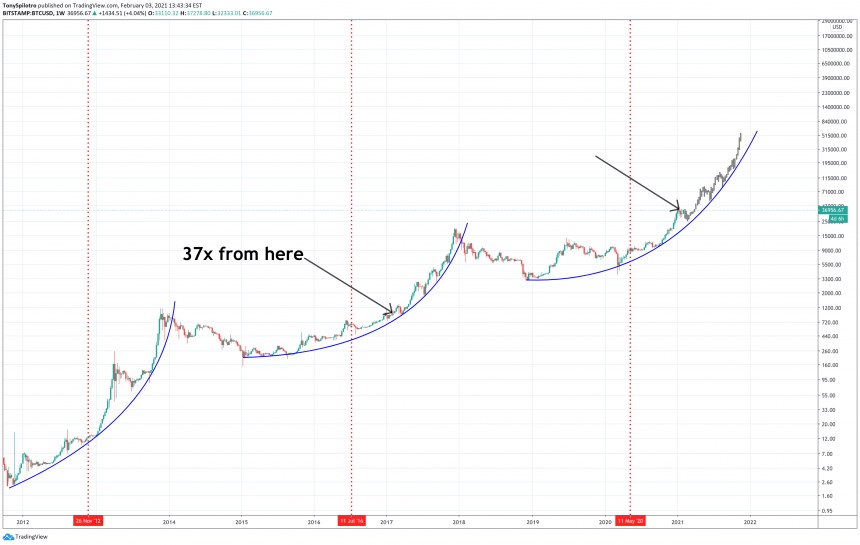Sats Stats: Bitcoin Grows 37x In Four Years From Today