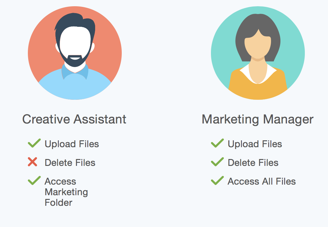 Sample of user types and permissions for their roles.