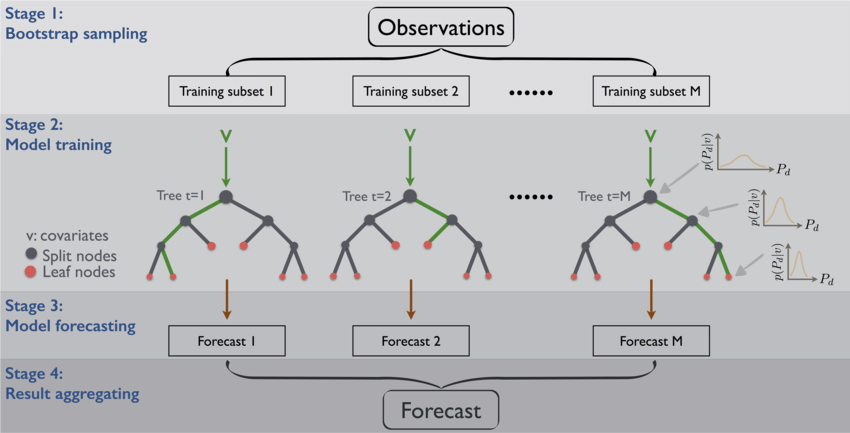 Simple guide for ensemble learning methods - Towards Data Science