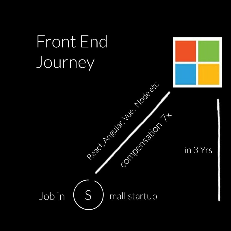My Front End Journey from Small Startup to Microsoft as a Software Engineer
