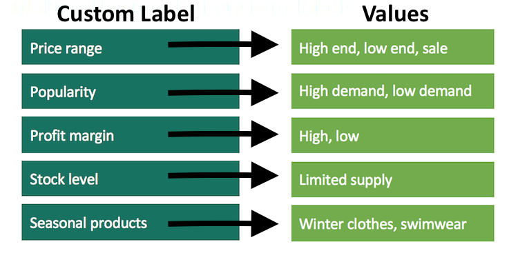 Custom labels and values