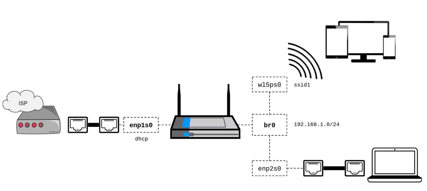 How to Build your Own Wireless Router (Part 2) - Renaud Cerrato - Medium