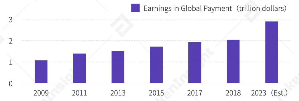 Increase in Global Payment Market   TokenInsight