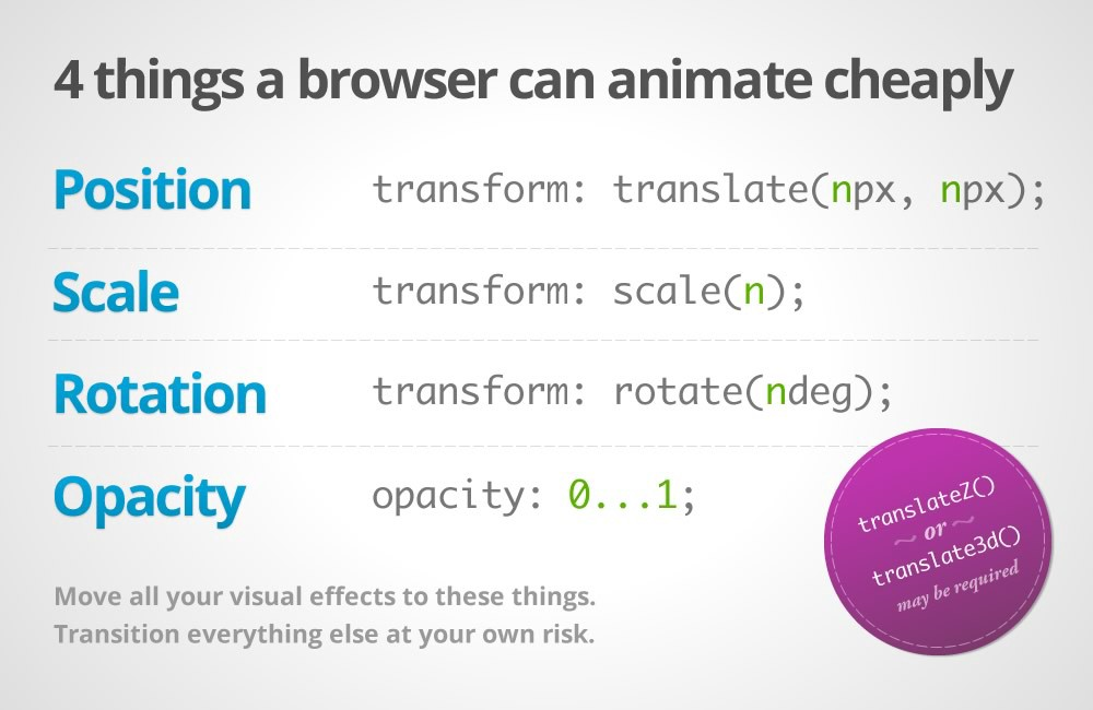 How to Use CSS Animations Like a Pro - JotForm Stories