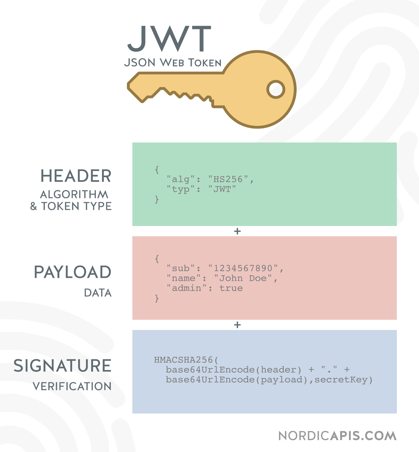 https://nordicapis.com/why-cant-i-just-send-jwts-without-oauth/