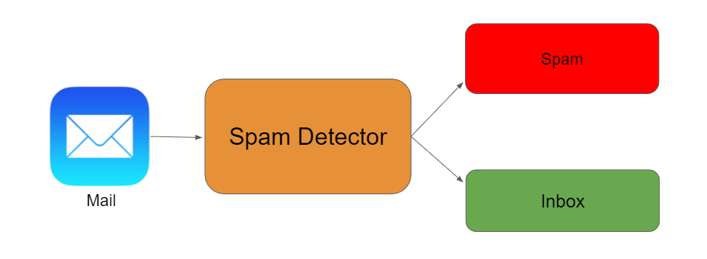 Detecting Spam in Emails. Applying NLP and Deep Learning for Spam… | by Ramya Vidiyala | Towards Data Science