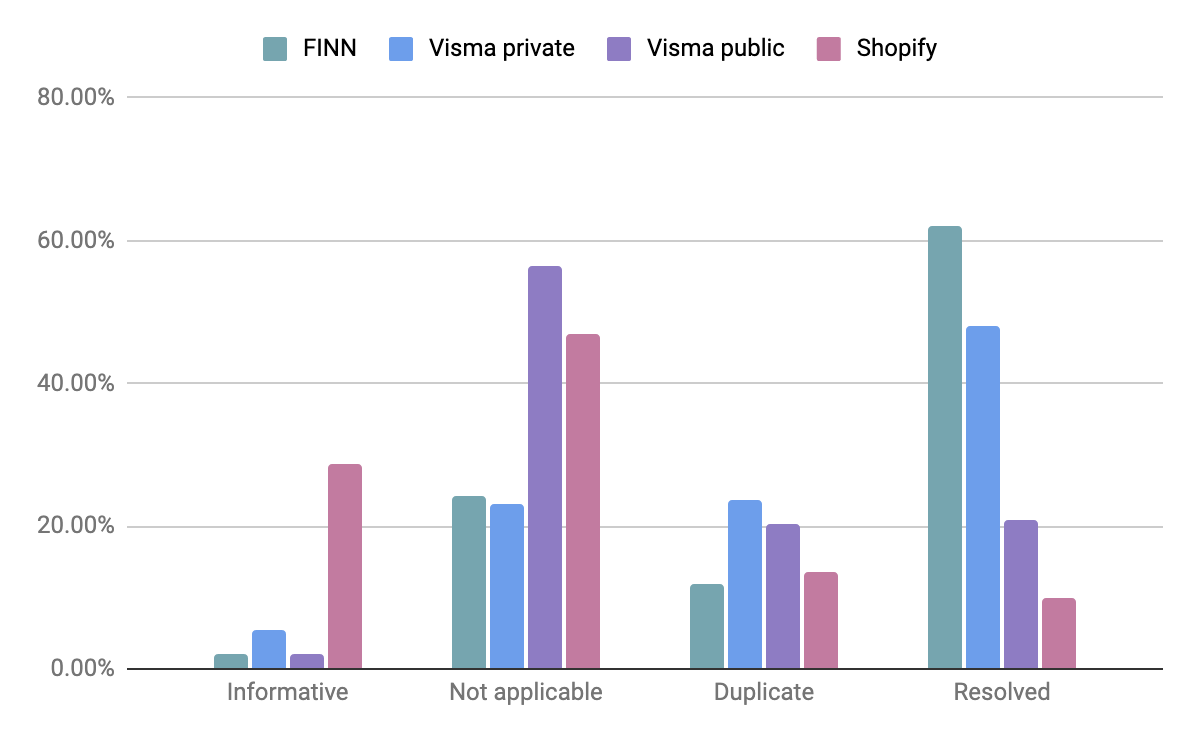Graph showing the closed report state from two public and two private programs. The private programs has more share of resolv