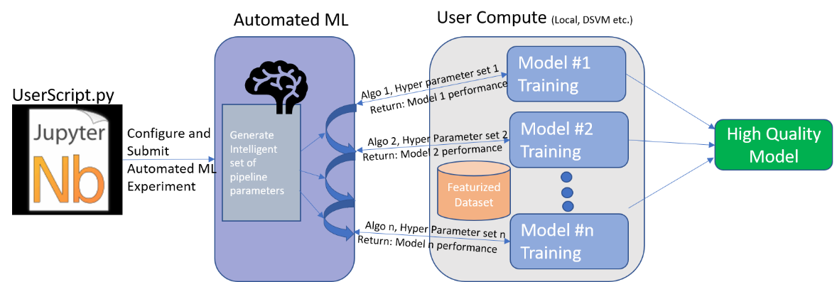 Achieving A Top 5 Position In An Ml Competition With Automl