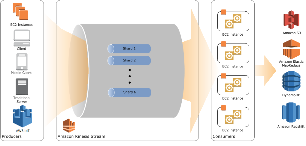 A deep-dive into lessons learned using Amazon Kinesis Streams at scale