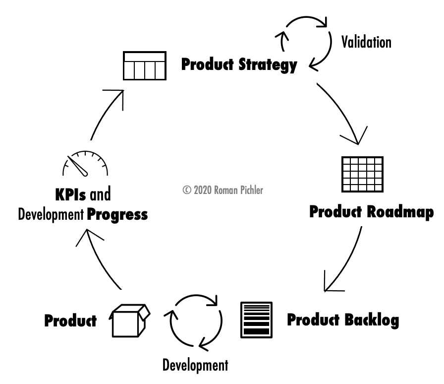 The Product Strategy Cycle