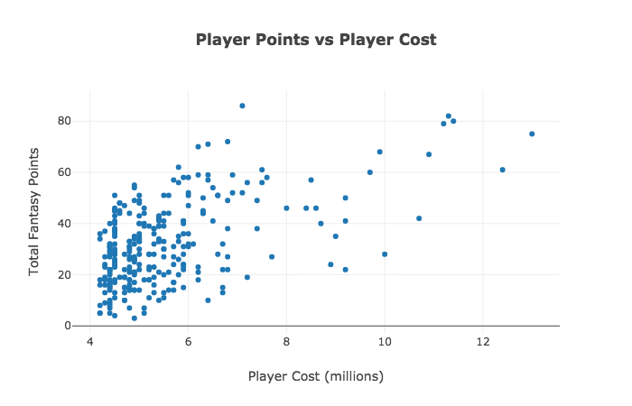 How our AI got Top 10 in the Fantasy Premier League using