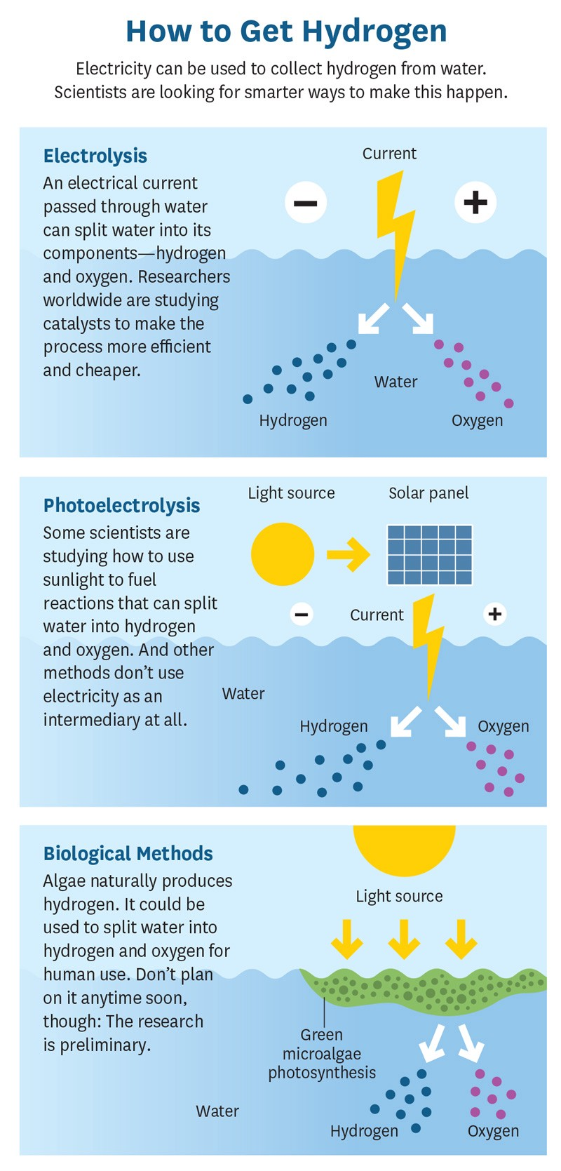There are three main ways to produce hydrogen: electrolysis, photoelectrolysis, and biological methods.