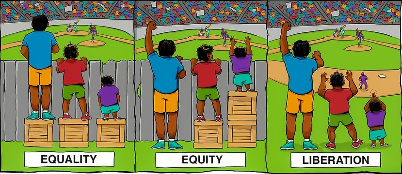 "Three-panel graphic. First panel titled ""Equality"", second titled ""Equity"", and third titled ""Liberation""."