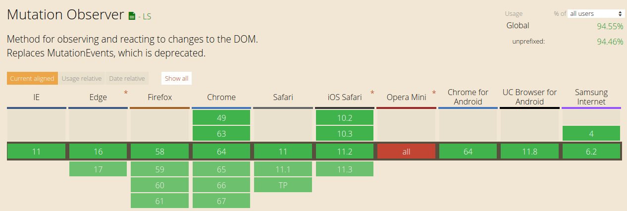 How JavaScript works: tracking changes in the DOM using MutationObserver