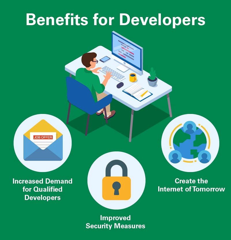 Infographic that lists benefits of tokenization for developers
