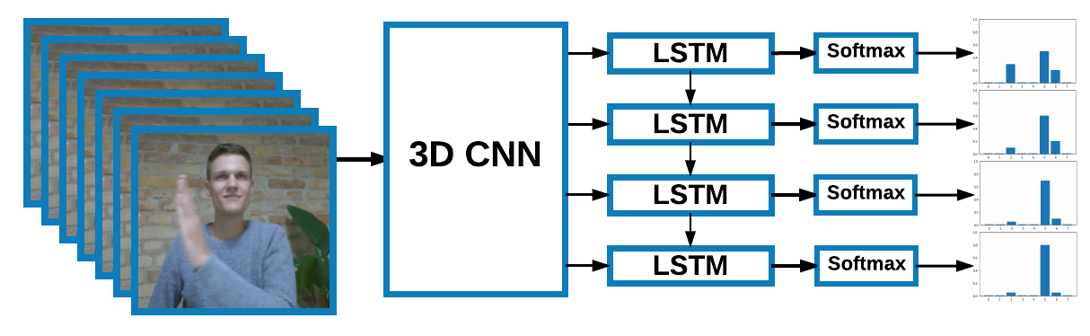 Gesture recognition using end-to-end learning from a large video