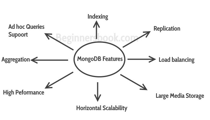Different features of a MongoDB database