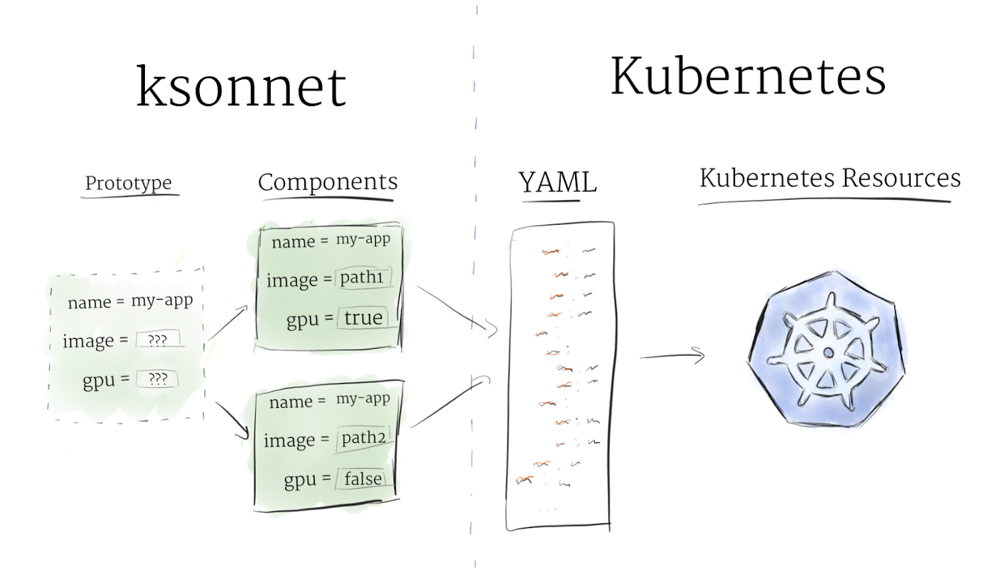Using Kubeflow for Analyzing Financial Time Series: Part I
