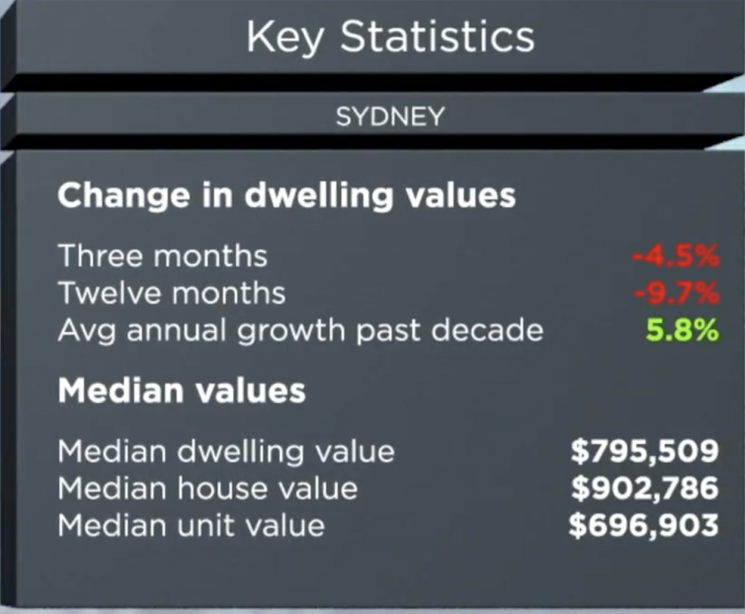 Property Investment In Sydney — 20 Market Insights - Michael
